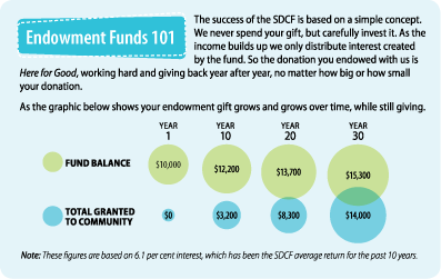 Endowment_Funds_101